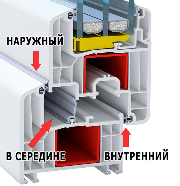 1 наружный, 1 в середине и 1 внутренний контур