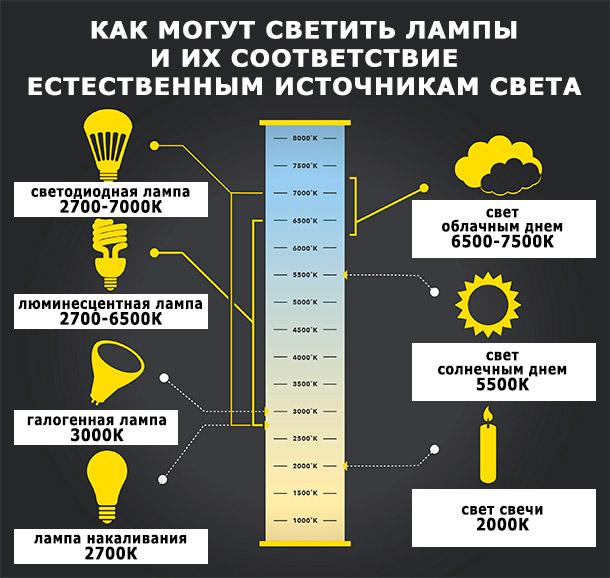 Диапазон цветовой температуры разных ламп