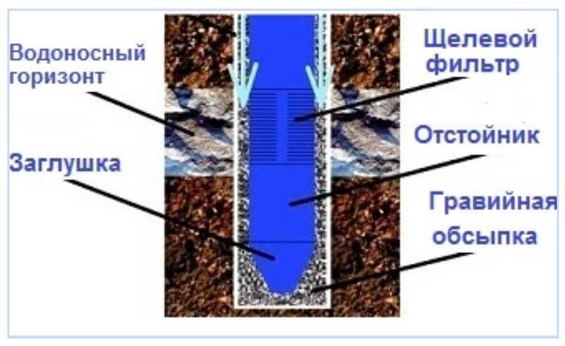 Как сделать фильтр для воды своими руками особенности изготовления, советы по выбору емкости