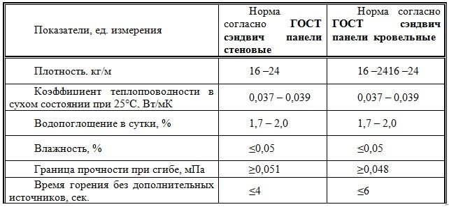 ГОСТ 32603-2012