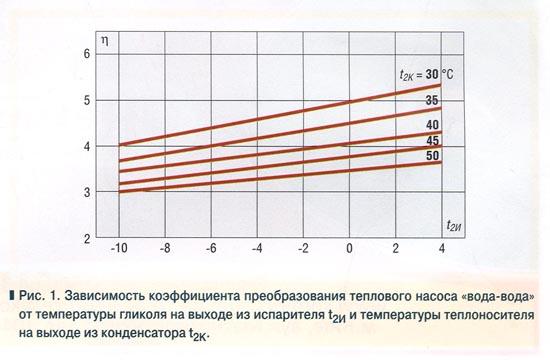Виды тепловых насосов для отопления дома