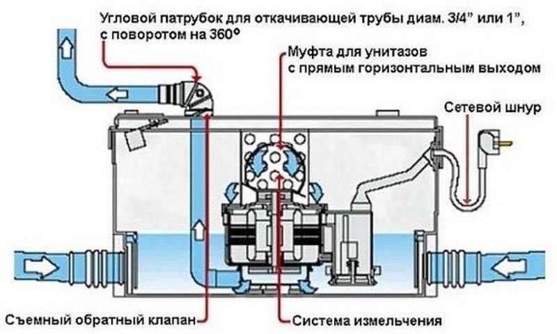 Особенности и применение канализации принудительного типа