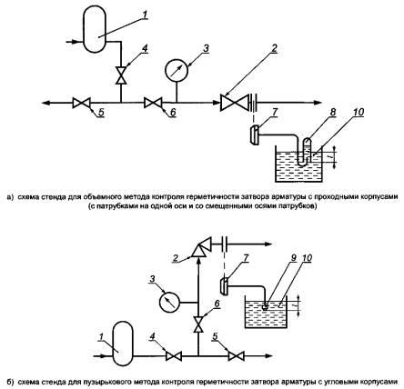 Опрессовка газопровода давлением
