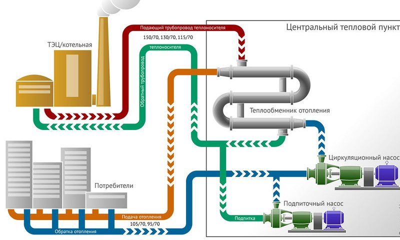 Нормы температуры батарей в зависимости от тмпературы
