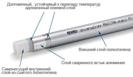 Монтаж труб из сшитого полиэтилена с надвижными фитингами Rehau