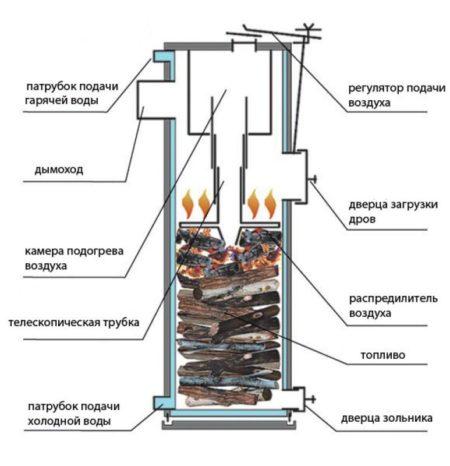 Как топить угольной пылью Я - кочегар