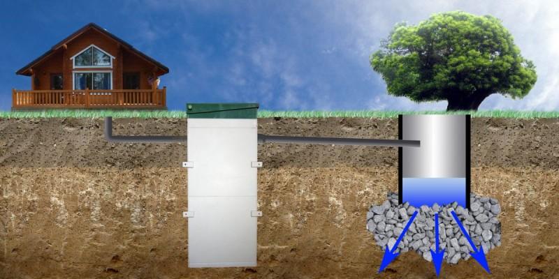 Как построить колодец для ливневой канализации