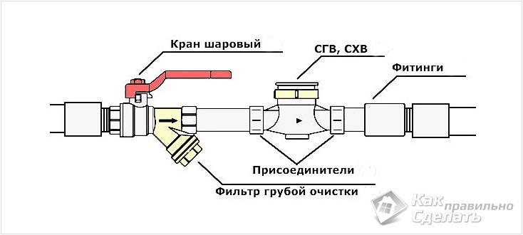 Как правильно ставить шаровый кран