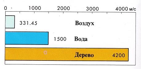 Какие дома самые шумныеНовостиАлтайские новостиНовости Барнаула