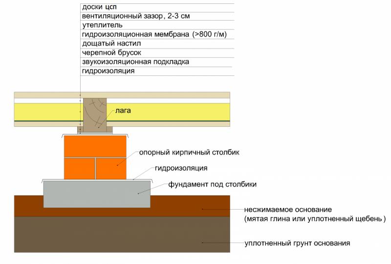 Плитка на деревянный пол подготовка основания и способы укладки. Стяжка пола